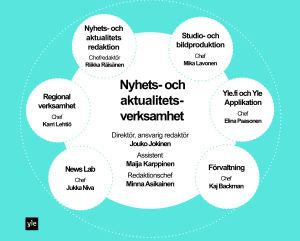 Yles Nyhets- och aktualitetsverksamhets organisation, graf