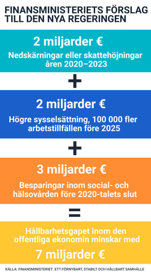 Grafik som visar hur Finansministeriet tycker att nästa regering borde minska hållbarhetsunderskottet.