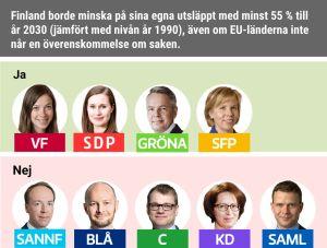 Finland borde minska på sina egna utsläppt med minst 55 % till år 2030 (jämfört med nivån år 1990), även om EU-länderna inte når en överenskommelse om saken.   Ja: VF, SDP, Gröna, SFP. Nej: C, Sannf, Blå, KD, Saml.