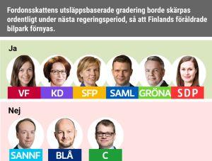 Fordonsskattens utsläppsbaserade gradering borde skärpas ordentligt under nästa regeringsperiod, så att Finlands föråldrade bilpark förnyas. Ja: VF, KD, SFP, Saml, Gröna, SDP. Nej: Sannf, Blå, C.