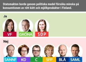 Statsmakten borde genom politiska medel försöka minska på konsumtionen av rött kött och mjölkprodukter i Finland.   Ja: VF, Gröna, SDP. Nej: Sannf, KD, C, SFP, Blå, Saml.