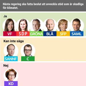Nästa regering ska fatta beslut att avveckla stöd som är skadliga för klimatet. Ja: VF, SDP, Gröna, Blå, SFP, Saml. Nej: KD. Kan inte säga: Sannf, C.