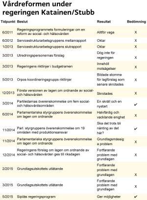 Grafik över vårdreformens svängar under regeringen Katainen/Stubb.