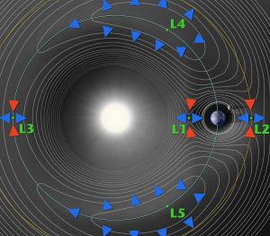 Lagrangepunkterna i jordens närrymd.
