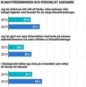 Grafisk framställning kring klimatfrågor