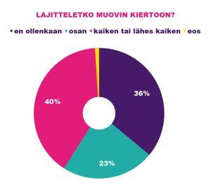 Kaavio muovin lajittelun yleisyydestä Suomessa. 36% laittaa kaiken muovin sekajätteen joukkoon, 40% lajittelee kaiken tai lähes kaiken muovin.