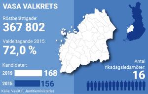 Grafik om Vasa valkrets.