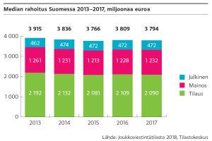 Media-alan rahoitus Suomessa on pysynyt samalla tasolla vuosina 2013-2017. Vuonna 2017 julkisrahoitteinen media oli 472 milj. euroa, mainosrahoitteinen 1 232 milj. euroa ja tilausrahoitteinen 2 090 milj. euroa.