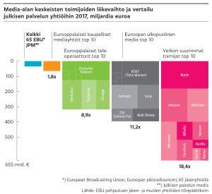 Verkon kymmenen suurimman toimijan liikevaihto on 18,4 kertaa suurempi verrattuna 65 Euroopan yleisradiounionin jäsenyhtiöön. Verkon suurimpia toimijoita ovat mm. Apple, Amazon ja Microsoft.