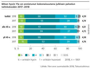 Saimme suomalaisilta arvosanan 4,6 asteikolla 1-6 julkisen palvelun hoidostamme vuonna 2018.