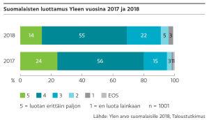 Suomalaisten luottamus Yleen, selitetty tekstissä.
