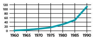 Tilastokuvio jossa muotosuhdetta on venytetty vaakasuunnassa