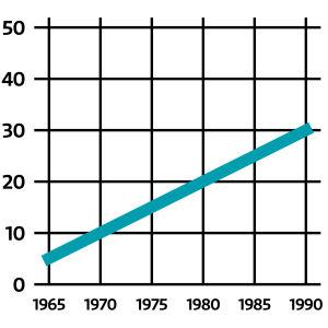Sama tilastokuvio jossa aika-akseli on oikein