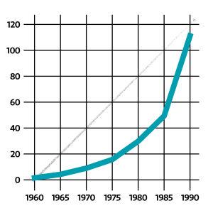 Tilastokuvio jossa muotosuhdetta on oikein