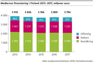 Mediernas finansiering i Finland har hållits på samma nivå åren 2013-2017. År 2017 hade offentligt finansierad media 472 milj. euro, reklamfinaniserad media 1 232 milj. euro och beställningsfinansierad 2 090 milj. euro.