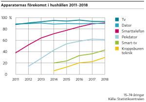 I över 90 procent av de finländska hushållen finns en dator och en smarttelefon. Pekdatorer finns i strax över 60 procent av hushållen och kroppsburen teknik i nästan 30 procent av hushållen.