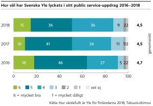 Graf över hur väl Svenska Yle lyckats i sitt publice service-uppdrag. Förklarad i texten.