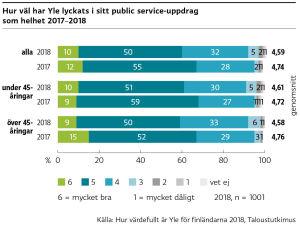 Finländarna gav oss vitsordet 4,6 (på skalan 1-6) för hur väl vi lyckats i vårt public service-uppdrag år 2018.