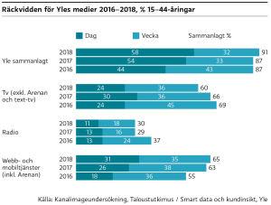 Räckvidden för Yles medier. Förklarad i texten.
