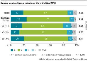 Saimme suomalaisilta arvosanan 3,08 asteikolla 1–4 kysyttäessä kuinka vastuullisena toimijana Yle nähtiin vuonna 2018.