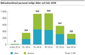 Av Yles månadsavlönade personal är fördelningen kvinnor–män jämn i samtliga ålderskategorier. Den största andelen anställda hör till kategorien 35-54 åringar. Av dessa är två tredjedelar månadsavlönade.