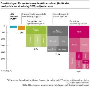 Budgeten för de tio största medieaktörerna på webben är 18,4 gånger större jämfört med budgeten för de 65 medlemsbolagen i den Europeiska radio- och TV unionen. Till de största medieaktörerna hör exempelvis Apple, Amazon och MIcrosoft.