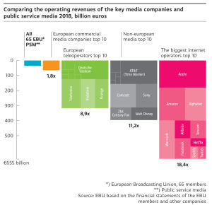 The operating revenue of top 10 biggest internet operators is 18,4 times bigger compared to the 65 EBU companies. The biggest internet operators are for example Apple, Amazon and Microsoft.