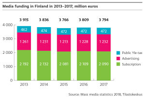 The media funding in Finland has remained at the same level during 2013-2017. At 2017 the amount of public Yle-tax was 472 million euros, advertising 1 232 million euros and 2 090 million euros.