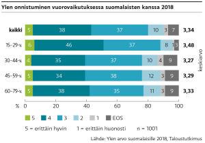 Vuonna 2018 saimme suomalaisilta arvosanan 3,3 asteikolla 1-5 onnistumisestamme vuorovaikutuksessa suomalaisten kanssa.