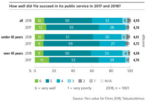 Yle received grade 4,6 on a scale 1-6 on its public service 2018.