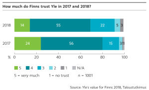 How much do Finns trust Yle, explained on the text