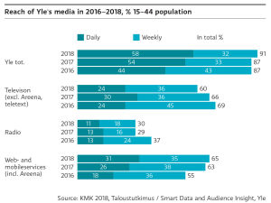 Reach of Yle's media, explained on the text