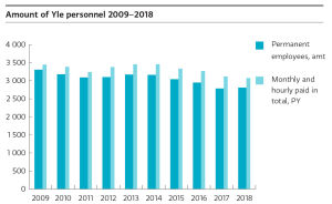 The amount of Yle personnel has decreased during 2009-2018.
