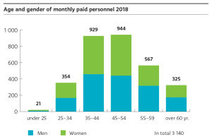 Men and women are evenly represented on all of the age groups of Yle's monthly payed personnel. Yle employs the most people aged 35-54. They represent two-thirds of monthly payed personnel.