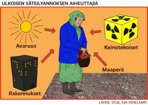 ulkoisen säteilyannoksen aiheuttajia