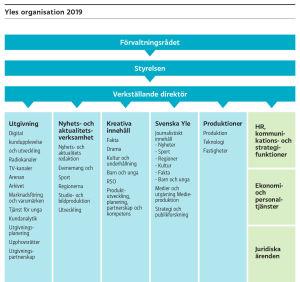 Yles organisation 2019