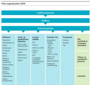 Ylen organisaatio 2019