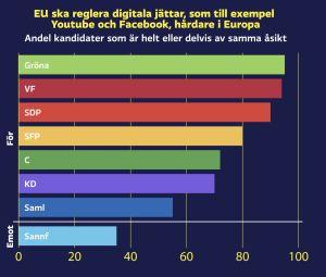 Graf med valkompassfråga: EU ska reglera digitala jättar, som till exempel Youtube och Facebook, hårdare i Europa. För: VF (95%) Gröna (93%) SDP (90%) SFP (80%) C (72%) KD (70%) Saml (55%) Emot: Sannf (35%)
