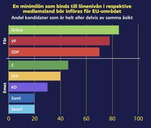 Graf med valkompassfråga: En minimilön som binds till lönenivån i respektive medlemsland bör införas för EU-området. För: Gröna (85%) VF (78%) SDP (70%) Emot: C (46%) SFP (40%) KD (30%) Saml (20% stöder), Sannf (20%)