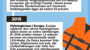 Europavalet, tidslinje
