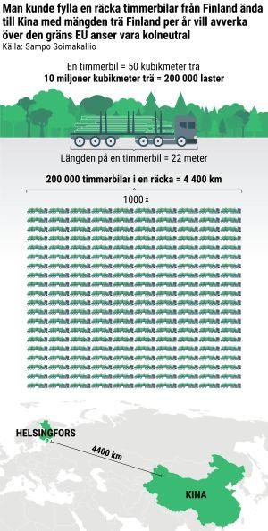 En graf som visar bilder på ritade timmerbilar och har texten: Man kunde fylla en räcka timmerbilar från Finland ända till Kina med mängden trä Finland per år vill avverka över den gräns EU anser vara kolneutral Källa: Sampo Soimakallio.