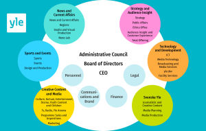 Yle's organisation 2019