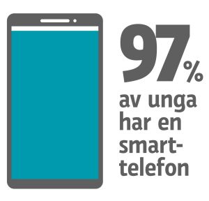 Grafik: 97% av unga har en smarttelefon.