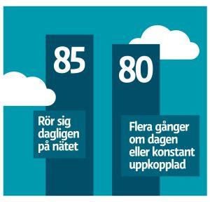 85% rör sig dagligen på nätet. 80% flera gånger om dagen eller är konstant uppkopplade.
