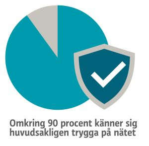 Grafik: Omkring 90 procent känner sig huvudsakligen trygga på nätet