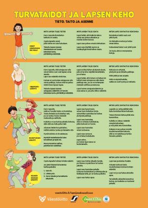 Väestöliiton Turvataidot ja lapsen keho -juliste