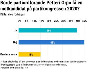 Grafik på Orpos populäritet.