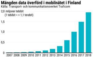 Mängden överförd mobildata i Finland (grafik).