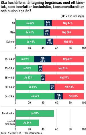 En tabell som visar hur människor förhåller sig till förslaget på ett nytt lånetak.