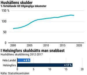 Grafik som visar hushållens skulder och hushållens skuldökning 2012-2017.